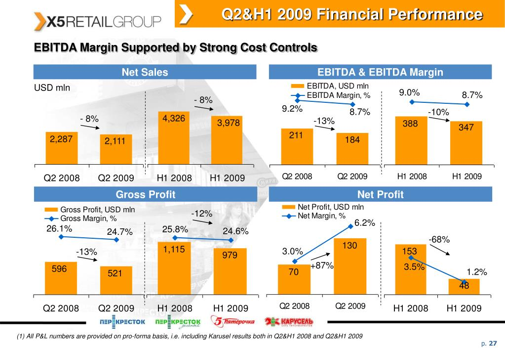 Q2&H1 2009 Financial Performance