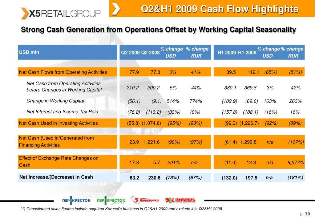Q2&H1 2009 Cash Flow Highlights