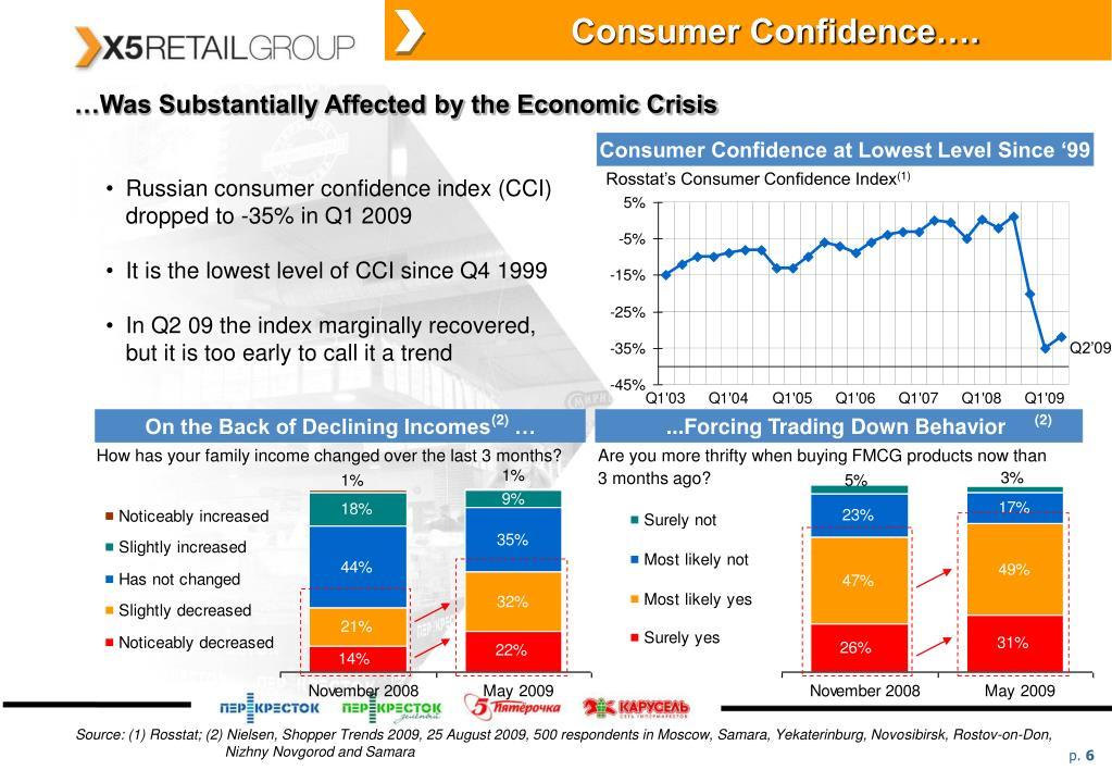 Consumer Confidence….