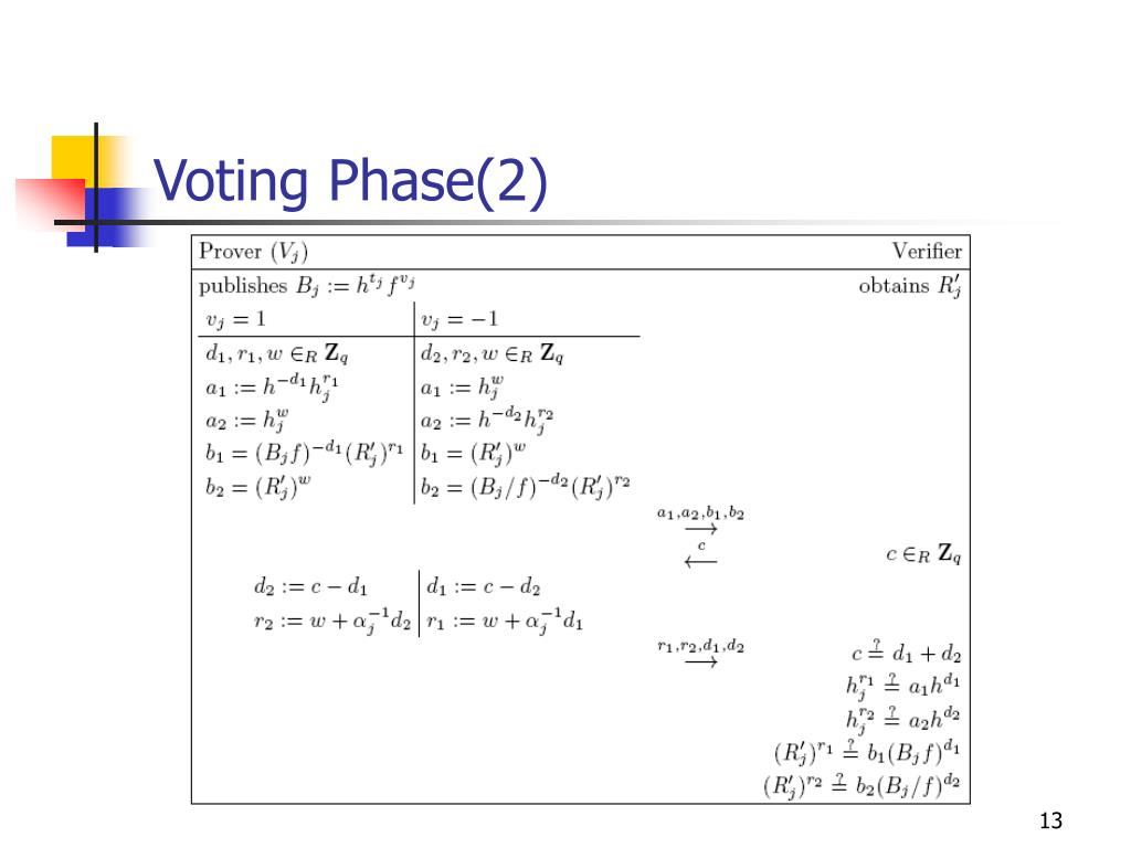 Voting Phase(2)