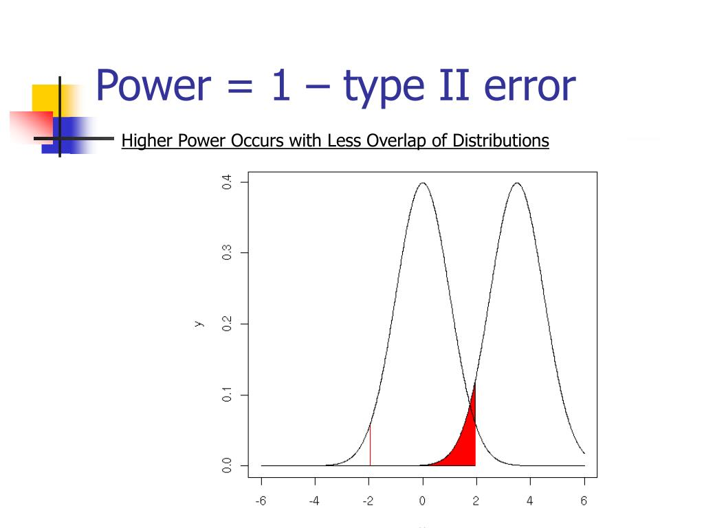 Power = 1 – type II error