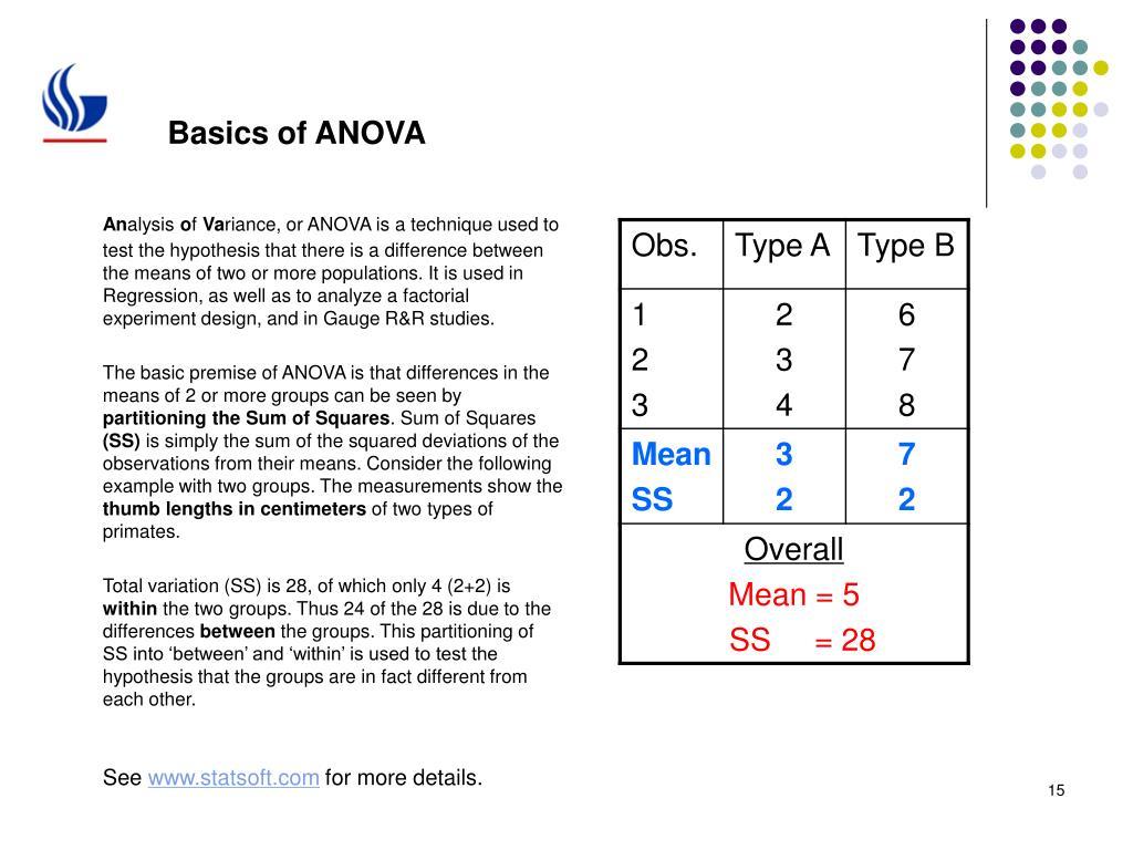 Basics of ANOVA