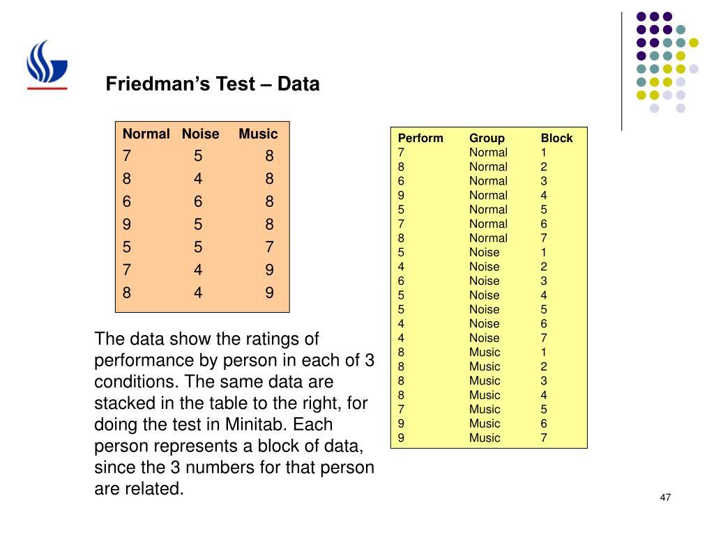 Friedman's Test – Data