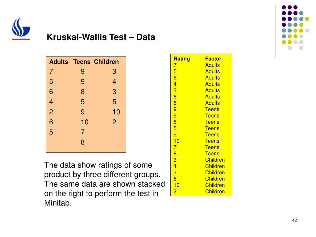 Kruskal-Wallis Test – Data