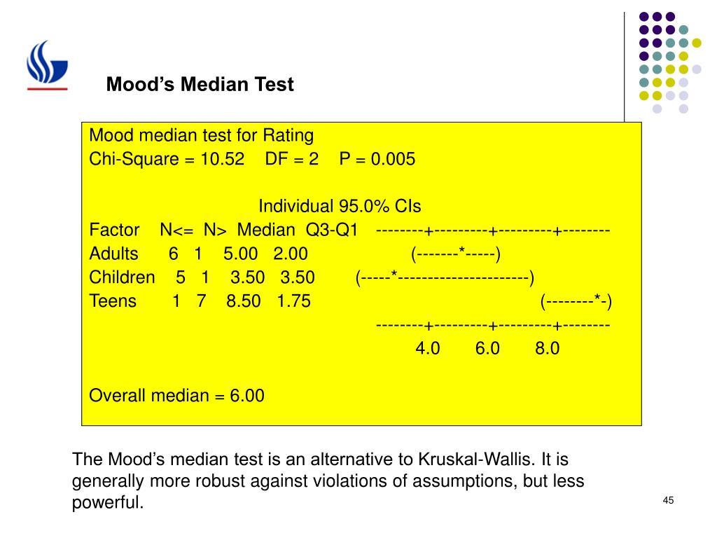 Mood's Median Test