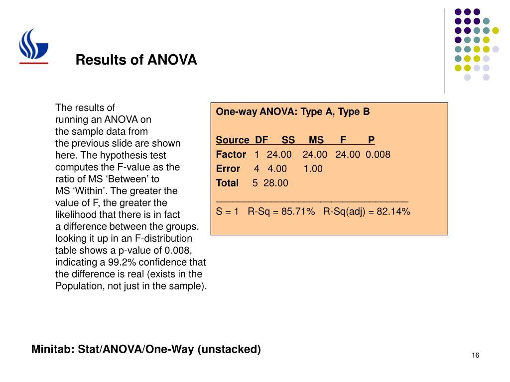 Results of ANOVA