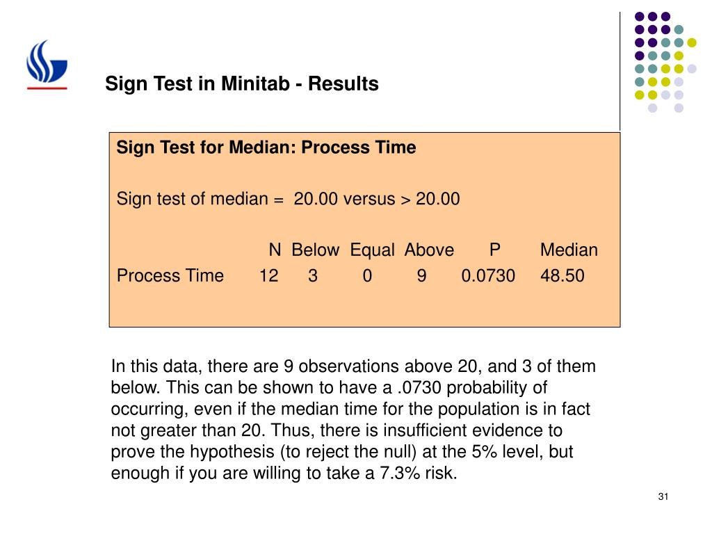 Sign Test in Minitab - Results