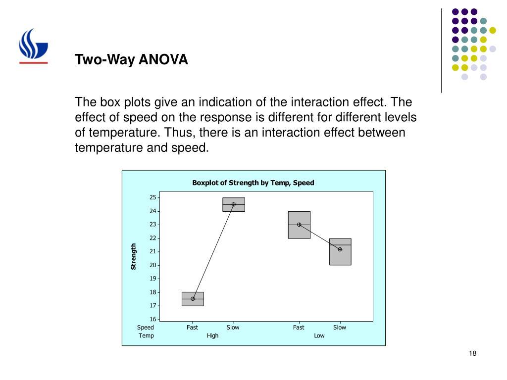 Two-Way ANOVA