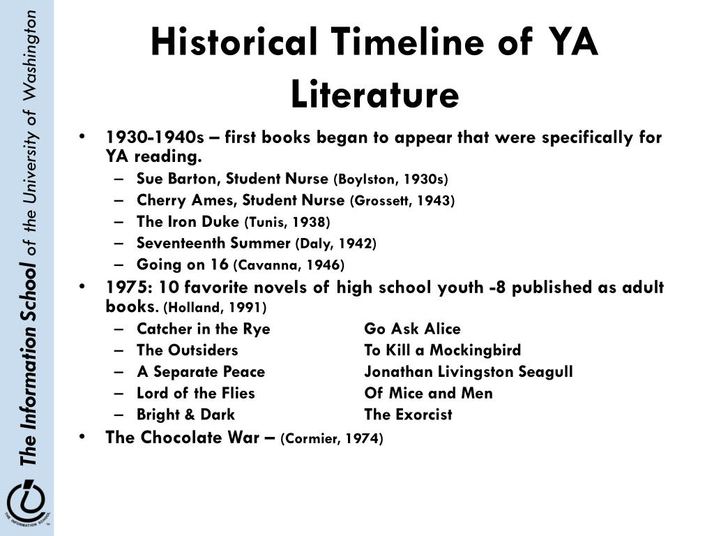 Historical Timeline of YA Literature