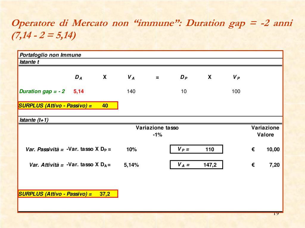 """Operatore di Mercato non """"immune"""": Duration gap = -2 anni (7,14 - 2 = 5,14)"""