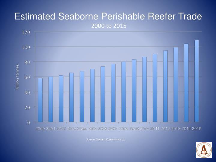 Estimated Seaborne Perishable Reefer Trade