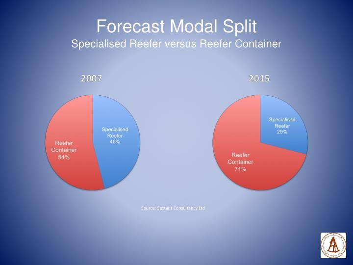 Forecast Modal Split