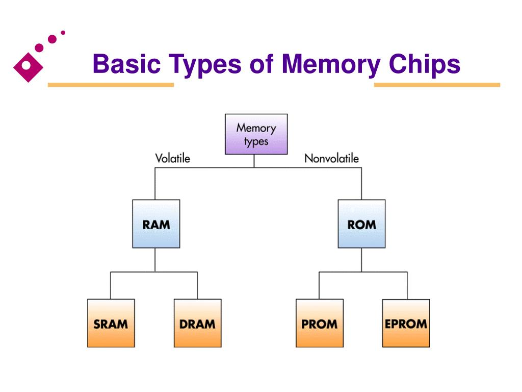 Basic Types of Memory Chips