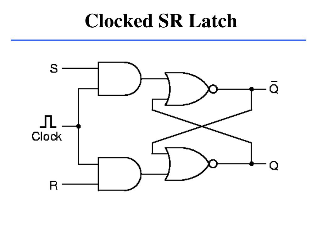 Clocked SR Latch