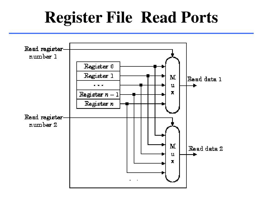Register File  Read Ports