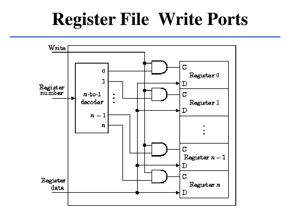 Register File  Write Ports