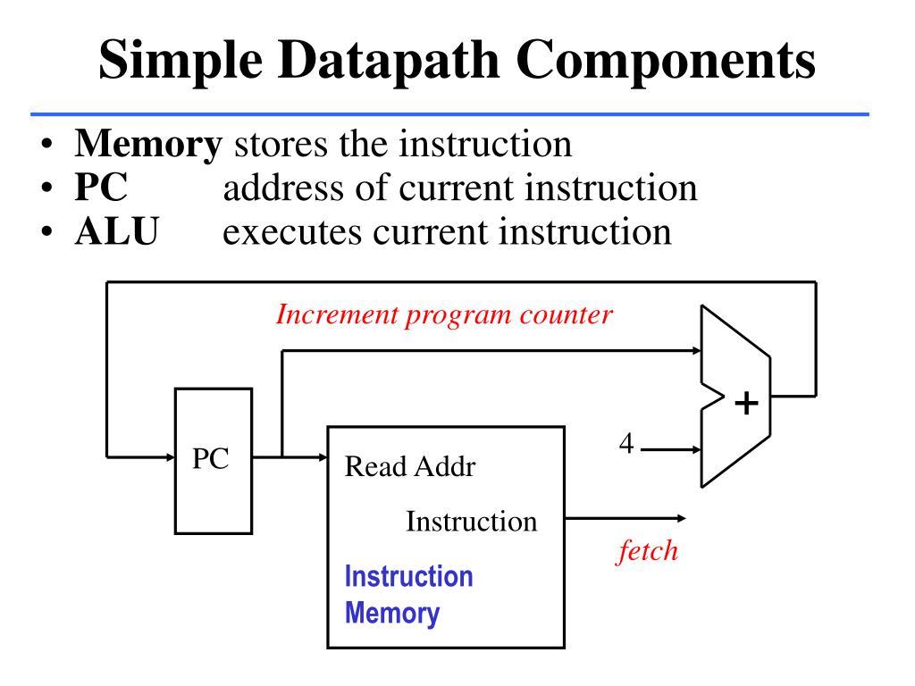 Simple Datapath Components