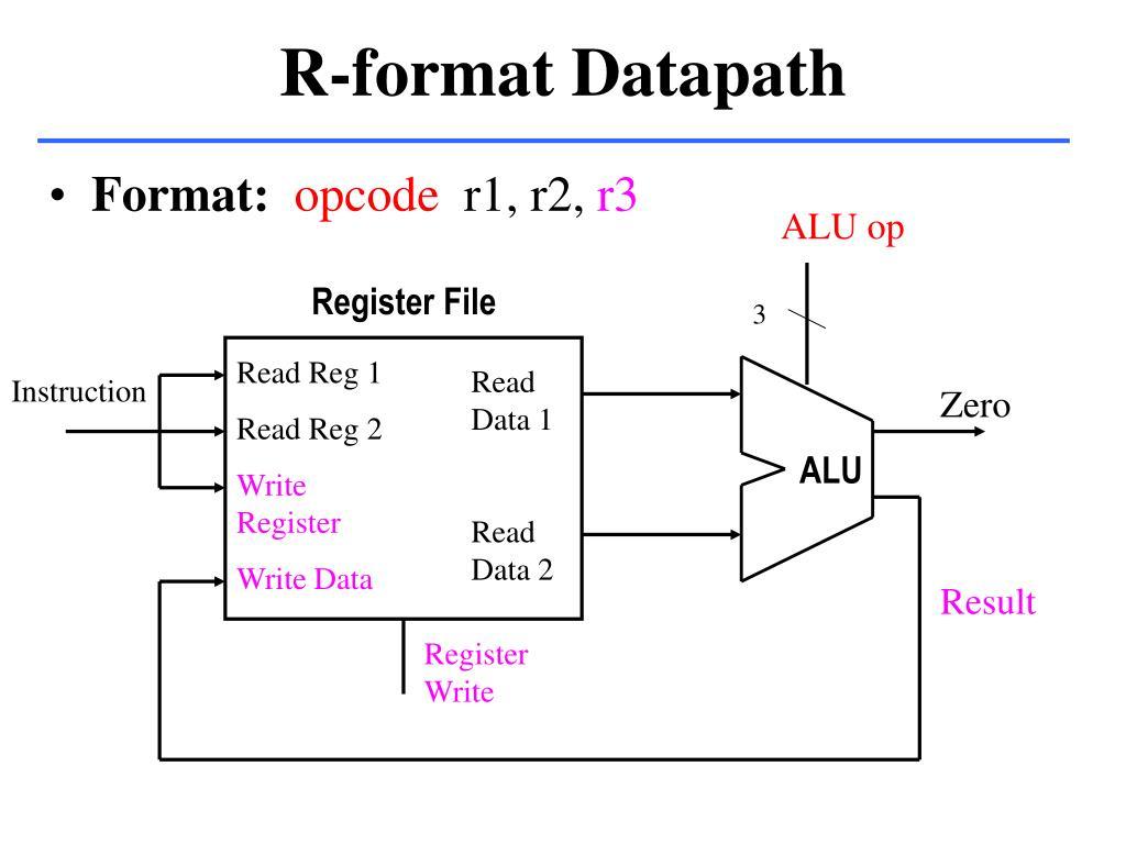 R-format Datapath