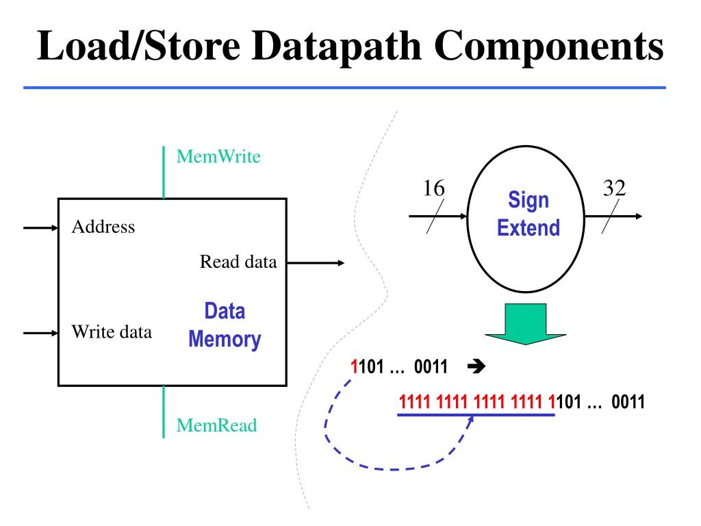 Load/Store Datapath Components