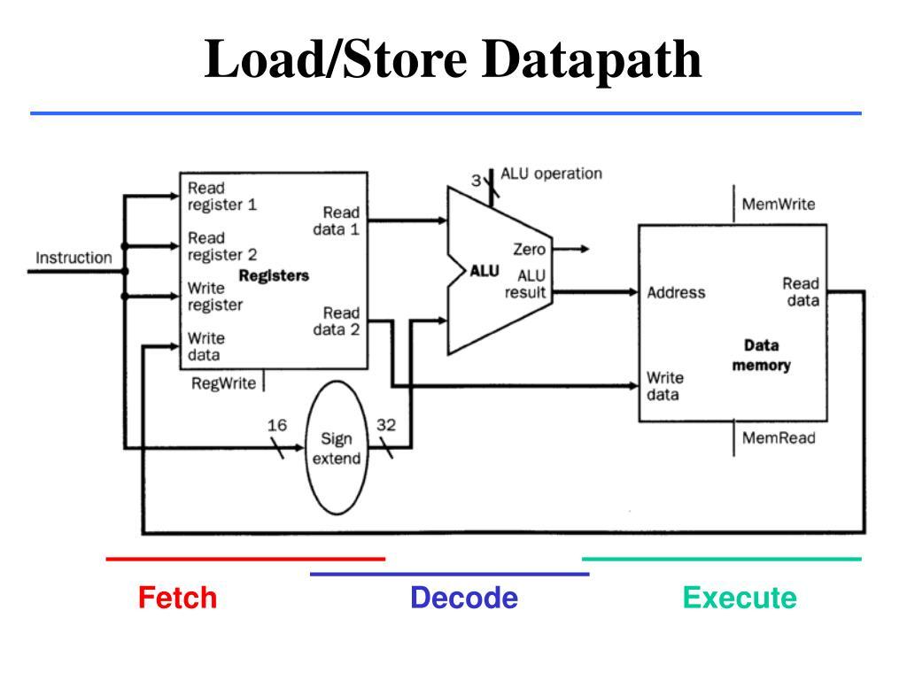 Load/Store Datapath