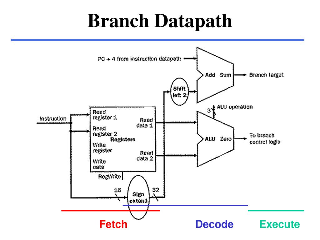 Branch Datapath