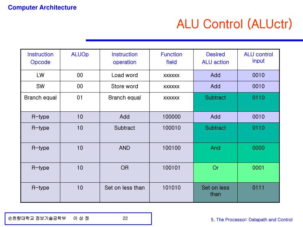 ALU Control (ALUctr)