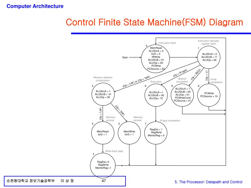 Control Finite State Machine(FSM) Diagram
