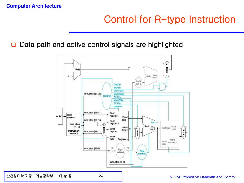 Control for R-type Instruction