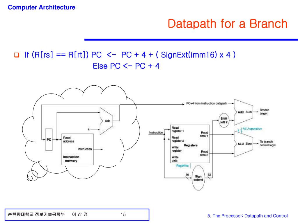 Datapath for a Branch
