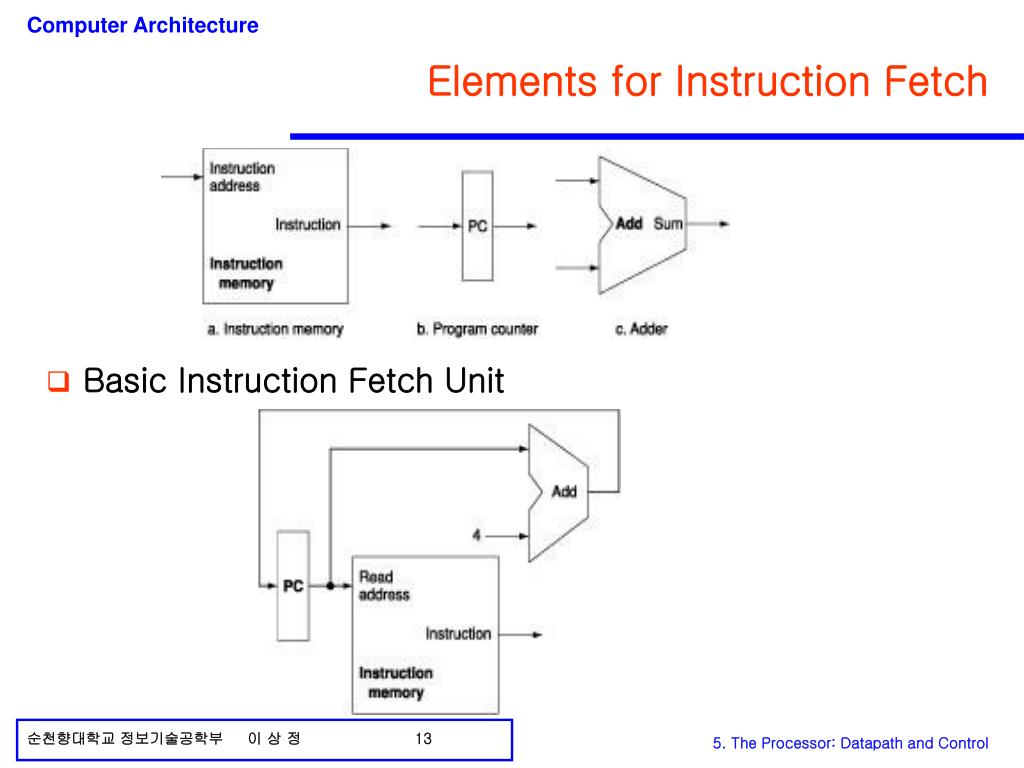 Elements for Instruction Fetch