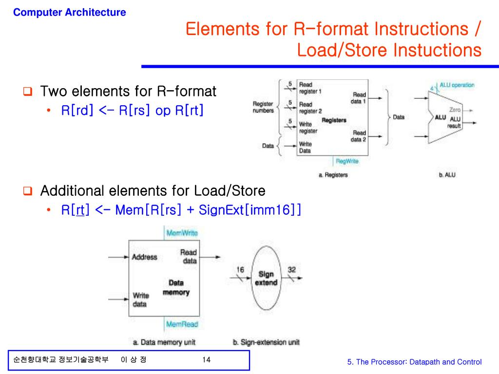 Elements for R-format Instructions /