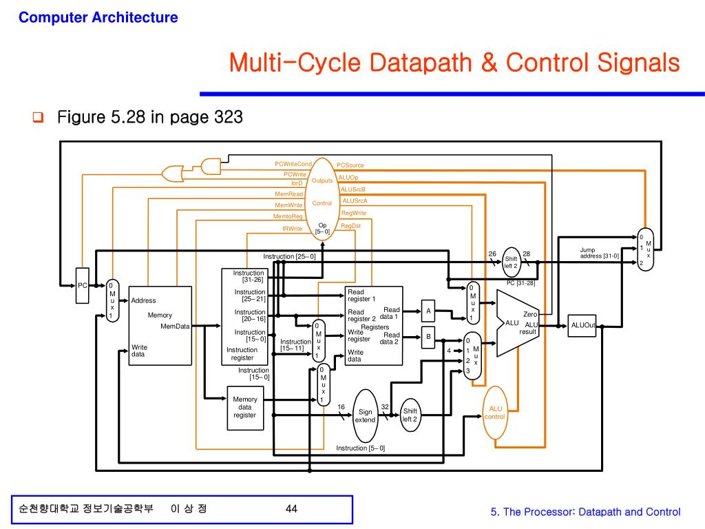 Multi-Cycle Datapath & Control Signals