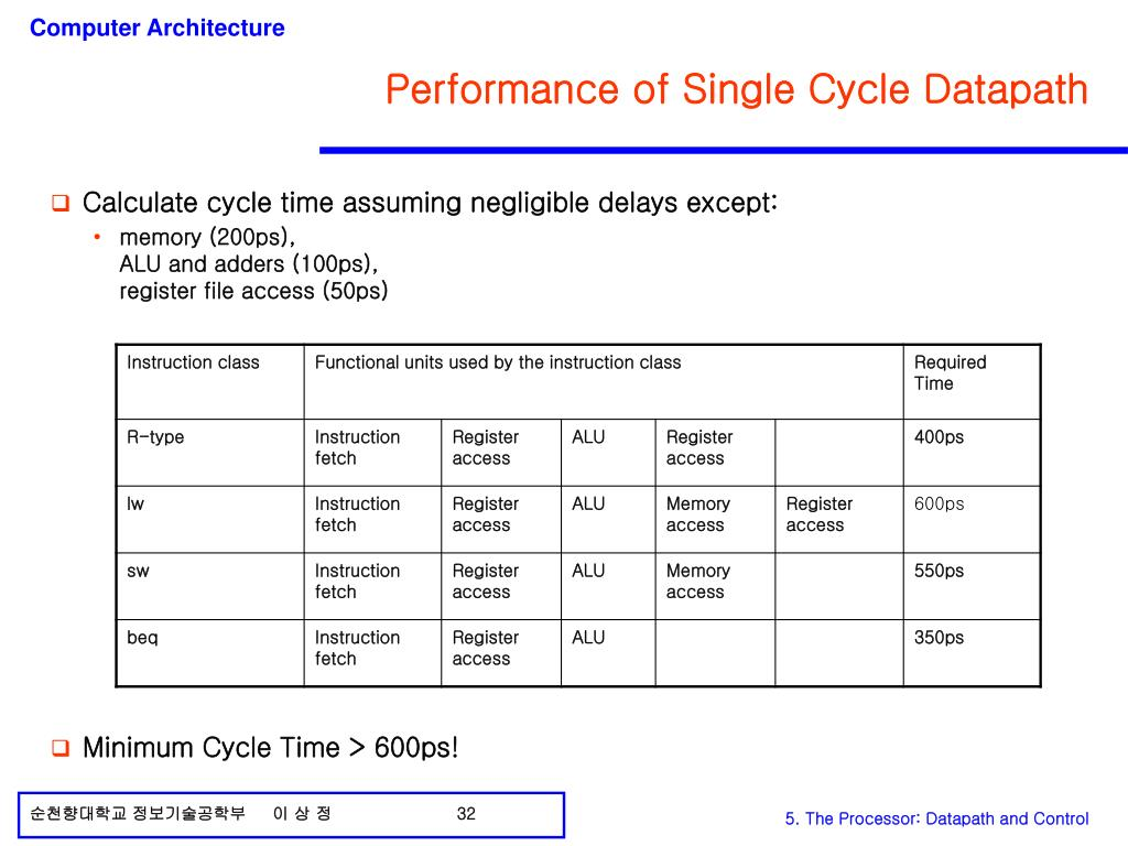 Performance of Single Cycle Datapath