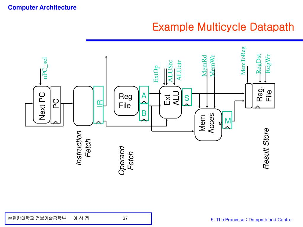 Example Multicycle Datapath
