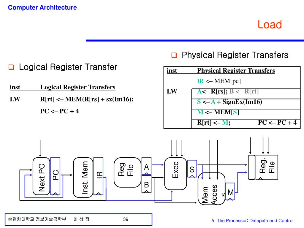 inst Physical Register Transfers