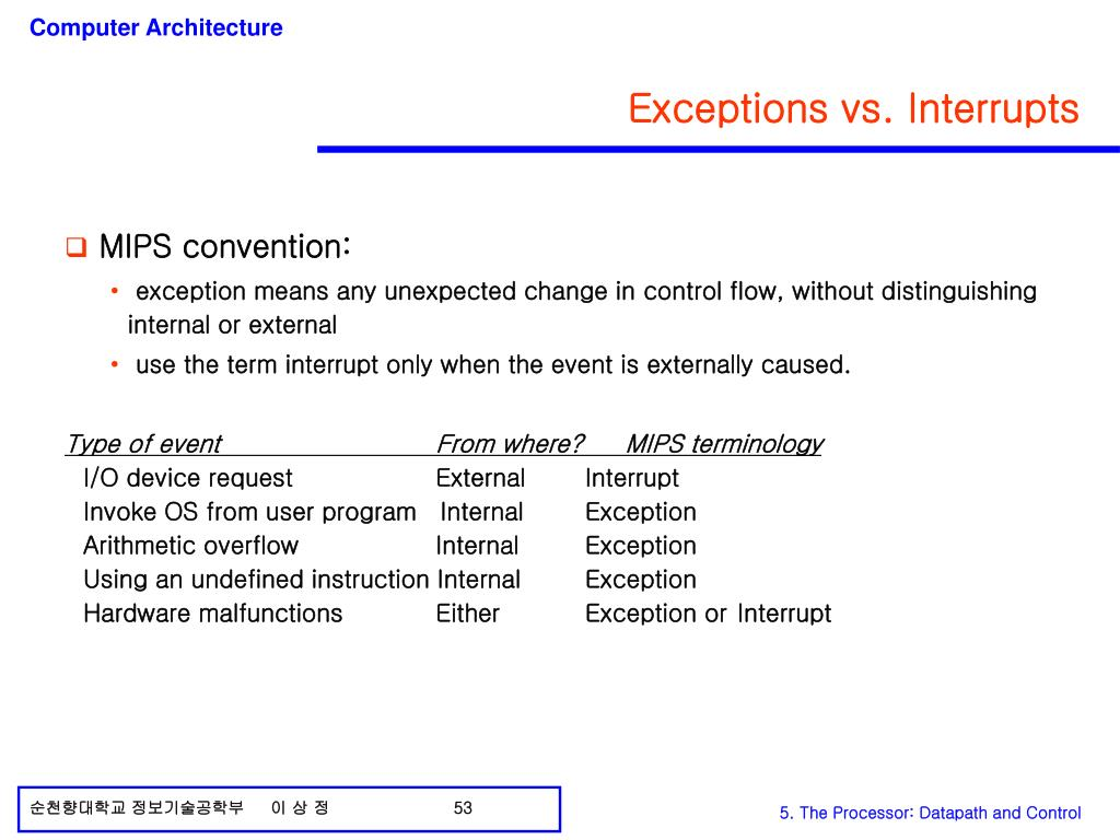 Exceptions vs. Interrupts