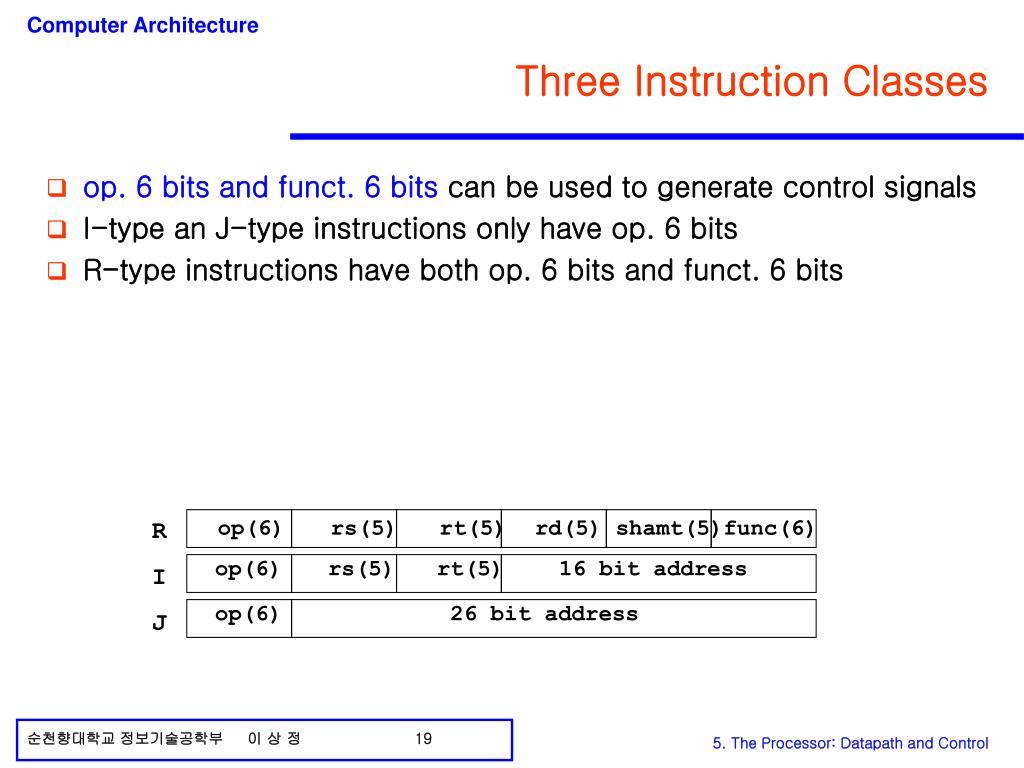 op(6) rs(5) rt(5)rd(5) shamt(5)func(6)