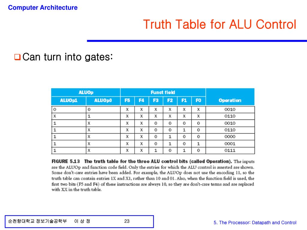 Truth Table for ALU Control