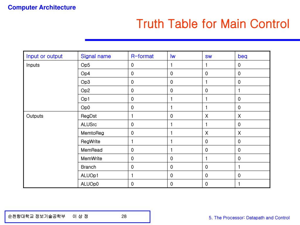 Truth Table for Main Control