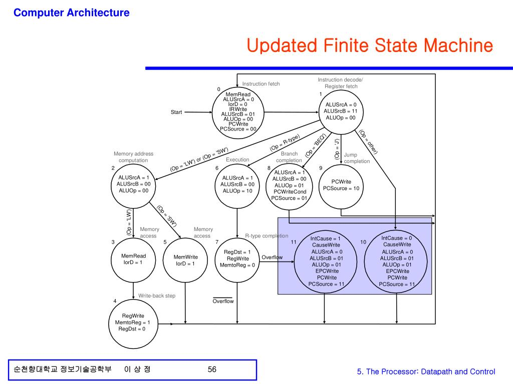 Updated Finite State Machine