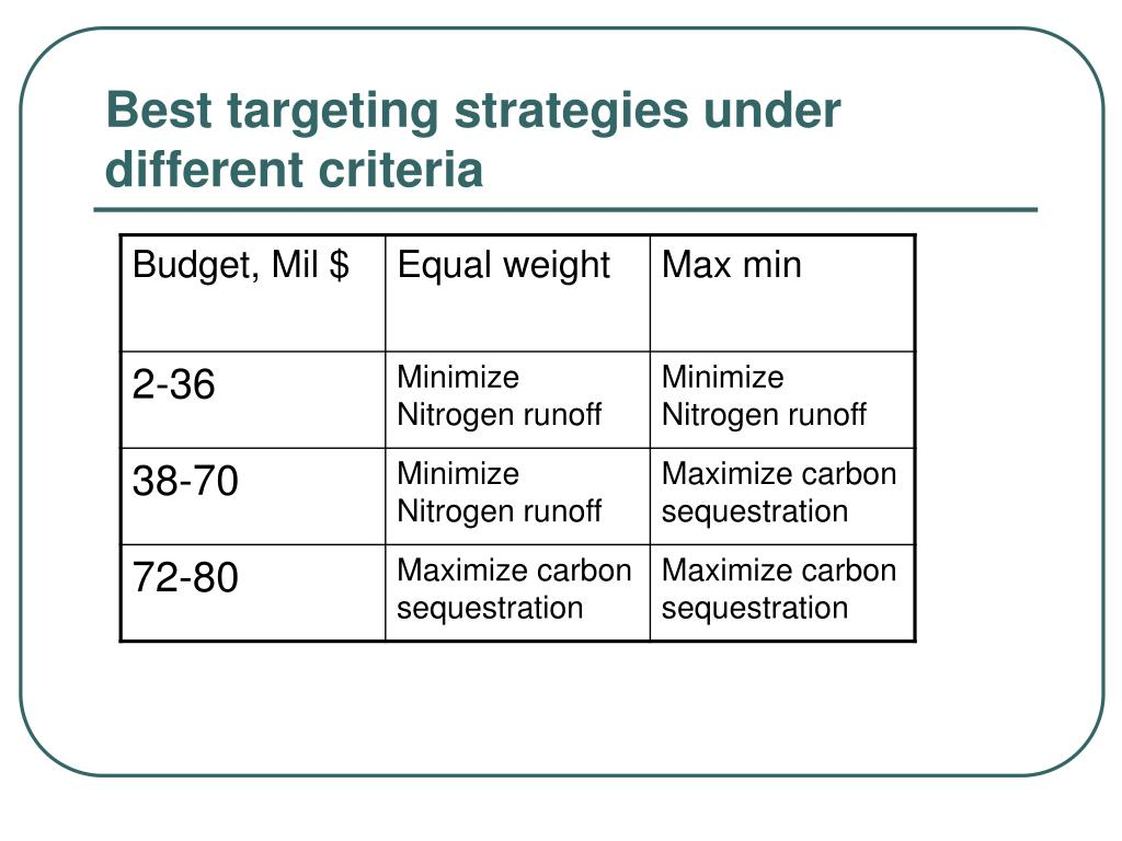 Best targeting strategies under different criteria