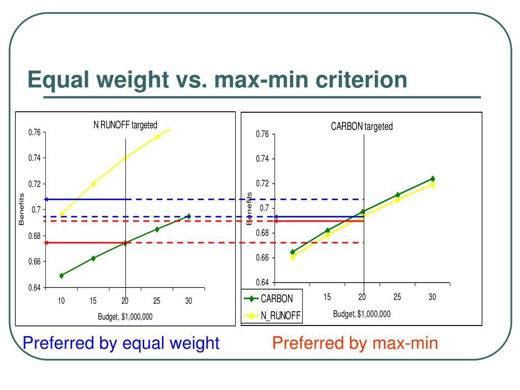 Equal weight vs. max-min criterion