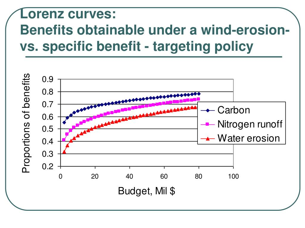 Lorenz curves: