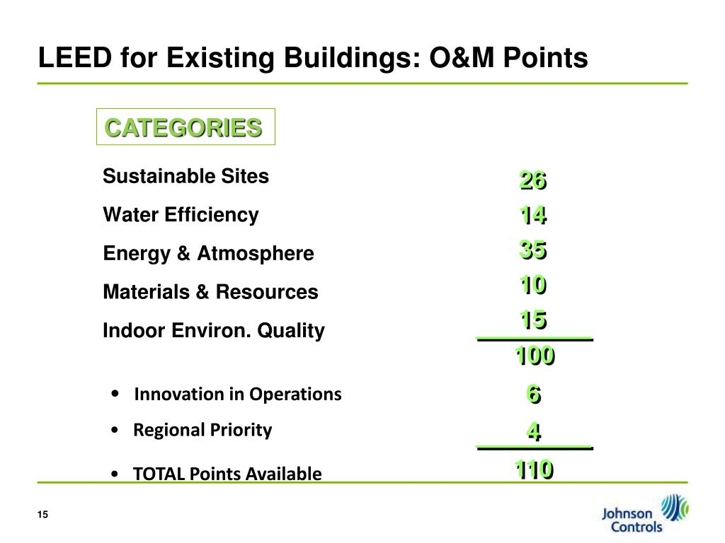 LEED for Existing Buildings: O&M Points