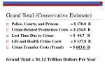 grand total conservative estimate