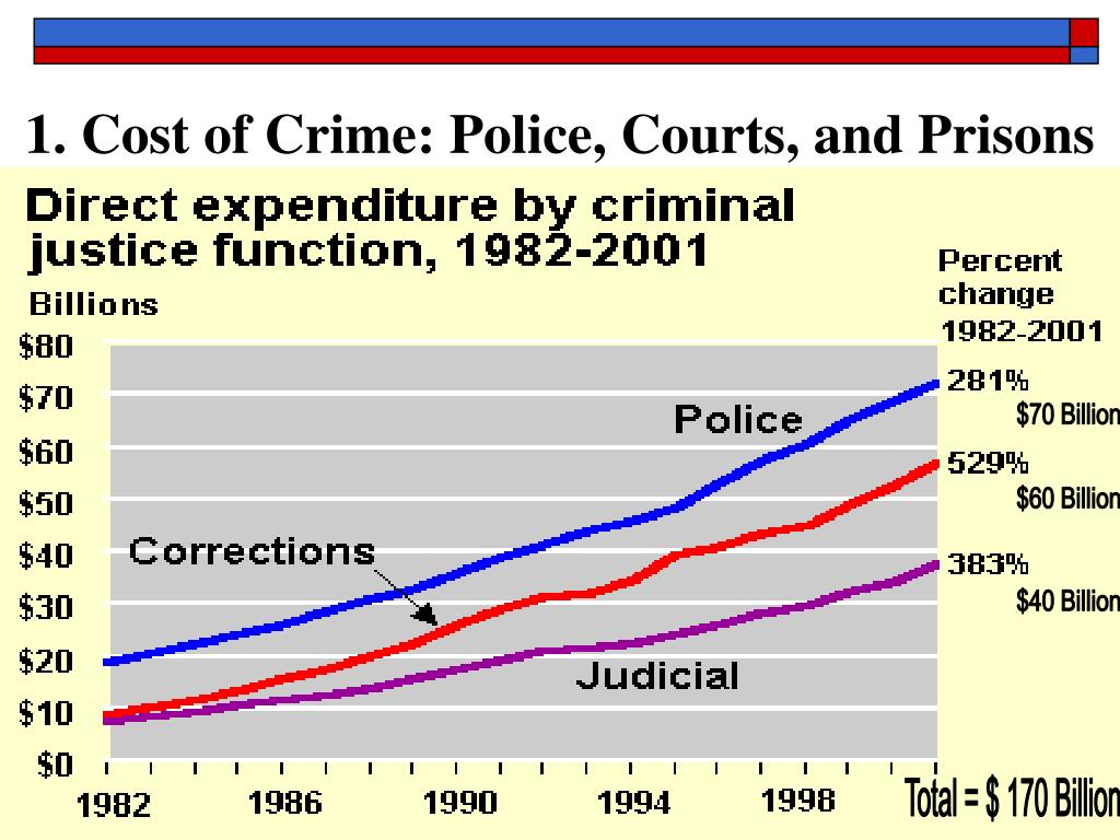 1. Cost of Crime: Police, Courts, and Prisons