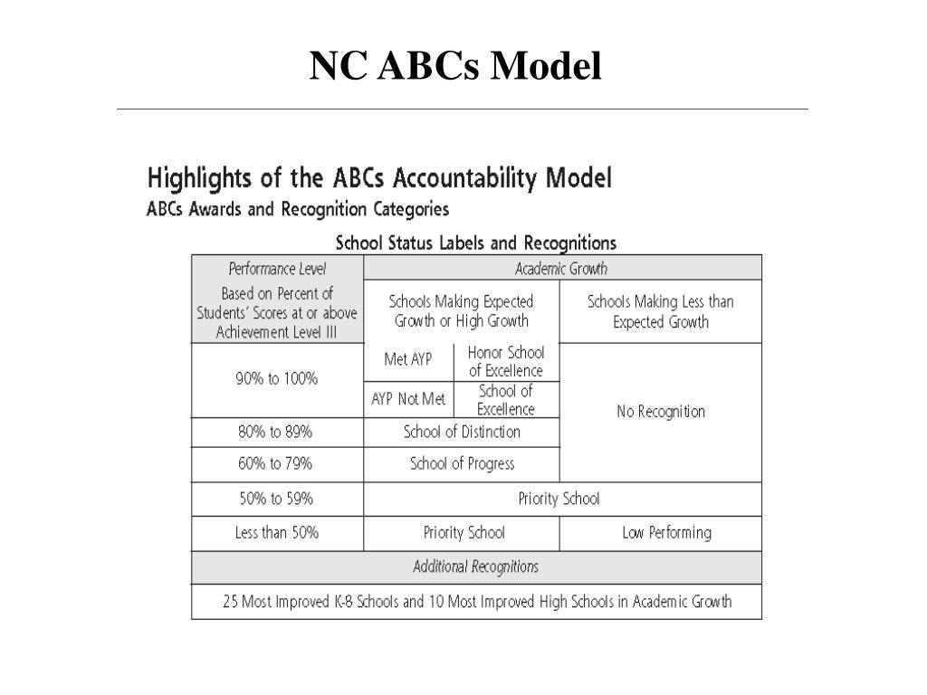 NC ABCs Model