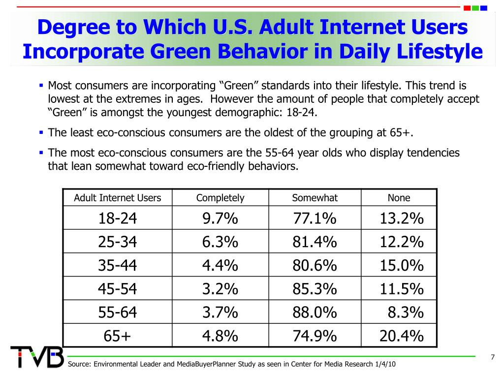 Degree to Which U.S. Adult Internet Users Incorporate Green Behavior in Daily Lifestyle