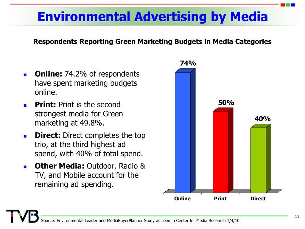 Environmental Advertising by Media
