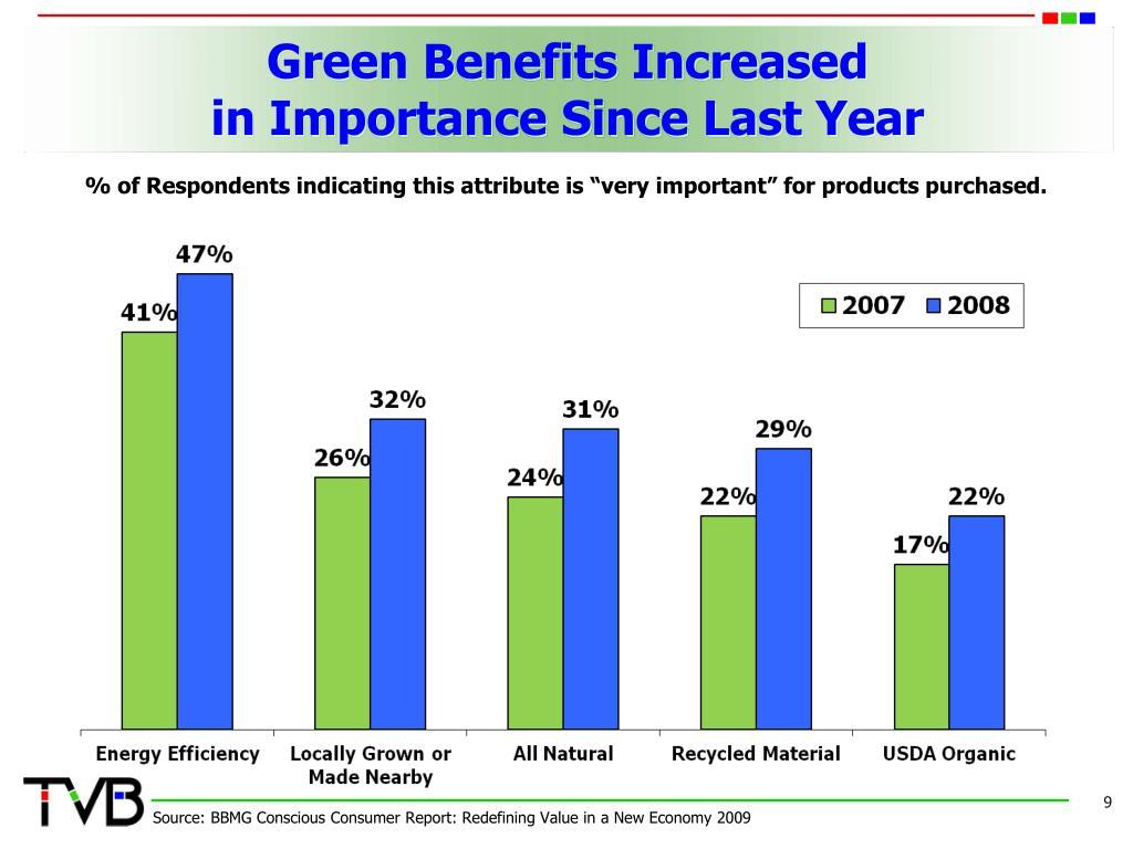 Green Benefits Increased